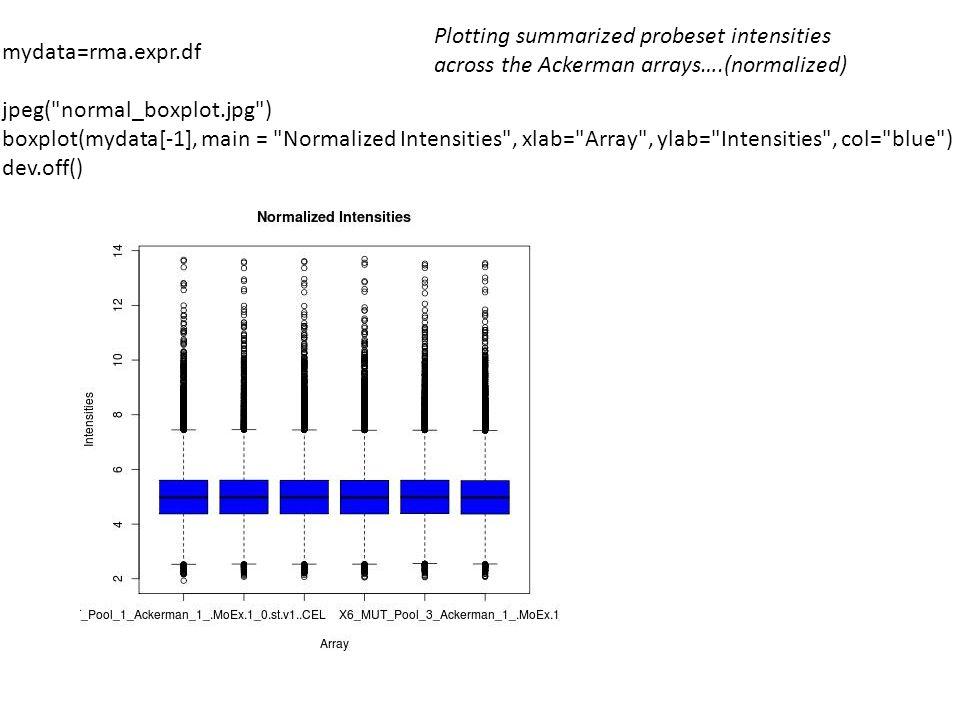 mydata=rma.expr.df jpeg( normal_boxplot.jpg ) boxplot(mydata[-1], main = Normalized Intensities , xlab= Array , ylab= Intensities , col= blue ) dev.off() Plotting summarized probeset intensities across the Ackerman arrays….(normalized)