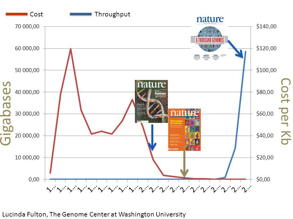 Gigabases Cost per Kb Lucinda Fulton, The Genome Center at Washington University CostThroughput