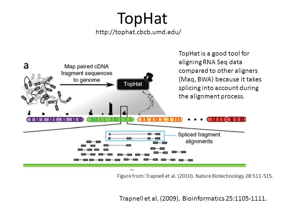 TopHat Trapnell et al.(2009). Bioinformatics 25:1105-1111.