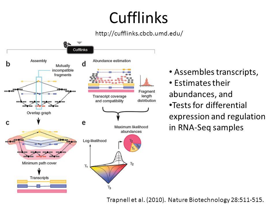 Cufflinks Trapnell et al.(2010). Nature Biotechnology 28:511-515.