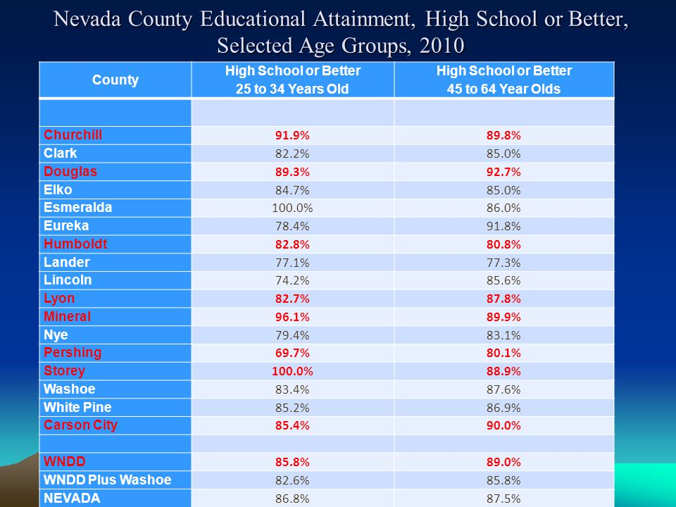 Nevada County Educational Attainment, High School or Better, Selected Age Groups, 2010 County High School or Better 25 to 34 Years Old High School or Better 45 to 64 Year Olds Churchill 91.9%89.8% Clark 82.2%85.0% Douglas 89.3%92.7% Elko 84.7%85.0% Esmeralda 100.0%86.0% Eureka 78.4%91.8% Humboldt 82.8%80.8% Lander 77.1%77.3% Lincoln 74.2%85.6% Lyon 82.7%87.8% Mineral 96.1%89.9% Nye 79.4%83.1% Pershing 69.7%80.1% Storey 100.0%88.9% Washoe 83.4%87.6% White Pine 85.2%86.9% Carson City 85.4%90.0% WNDD 85.8%89.0% WNDD Plus Washoe 82.6%85.8% NEVADA 86.8%87.5%