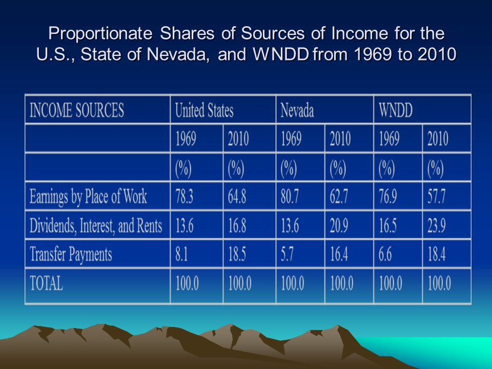 Proportionate Shares of Sources of Income for the U.S., State of Nevada, and WNDD from 1969 to 2010