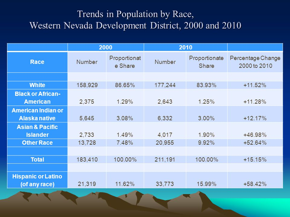 Trends in Population by Race, Western Nevada Development District, 2000 and 2010 20002010 RaceNumber Proportionat e Share Number Proportionate Share Percentage Change 2000 to 2010 White158,92986.65%177,24483.93%+11.52% Black or African- American2,3751.29%2,6431.25%+11.28% American Indian or Alaska native5,6453.08%6,3323.00%+12.17% Asian & Pacific Islander2,7331.49%4,0171.90%+46.98% Other Race13,7287.48%20,9559.92%+52.64% Total183,410100.00%211,191100.00%+15.15% Hispanic or Latino (of any race)21,31911.62%33,77315.99%+58.42%