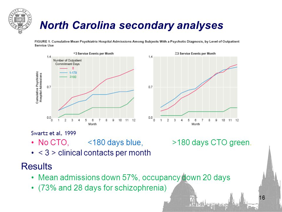 16 North Carolina secondary analyses Swartz et al, 1999 No CTO, 180 days CTO green. clinical contacts per month Results Mean admissions down 57%, occu