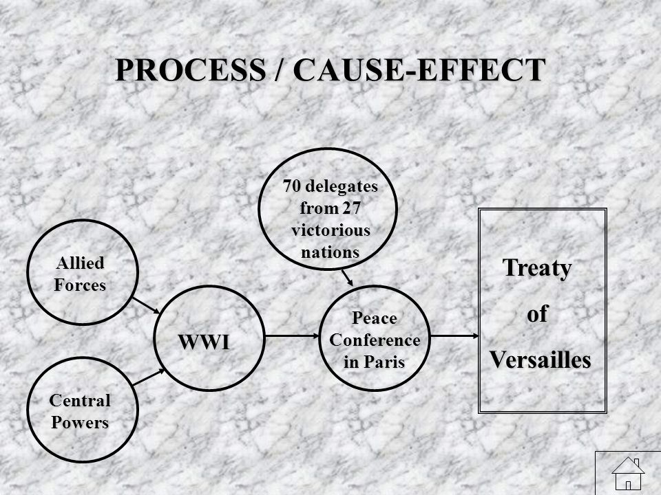 PROCESS / CAUSE-EFFECT Allied Forces Central Powers WWI Peace Conference in Paris Treatyof Versailles Versailles 70 delegates from 27 victorious nations