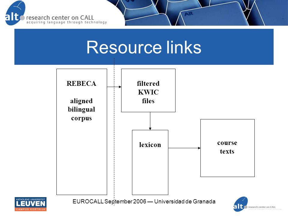EUROCALL September 2006 — Universidad de Granada Web reinvents standardisation SGML: standard generalized markup language (1968; ISO in 1986) HTML: hypertext markup language (1993) XML: extensible markup language (1998) XHTML: extensible HTML