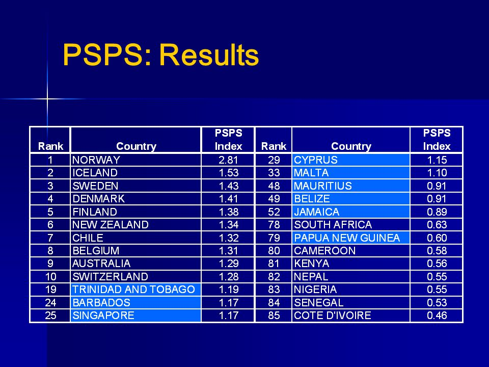 PSPS: Results