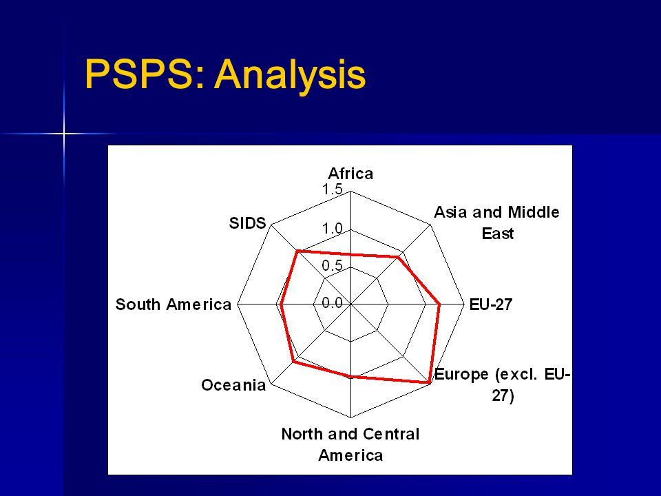 PSPS: Analysis