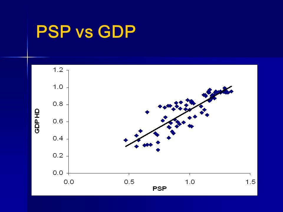 PSP vs GDP