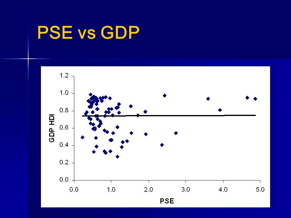 PSE vs GDP