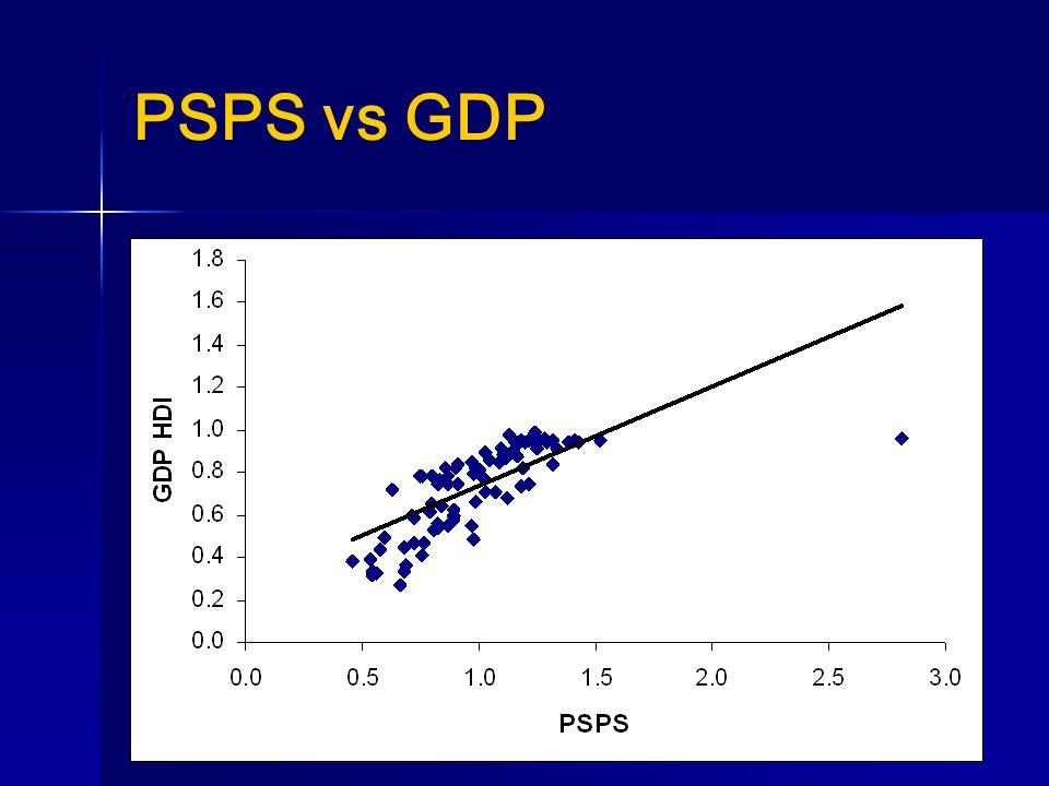 PSPS vs GDP