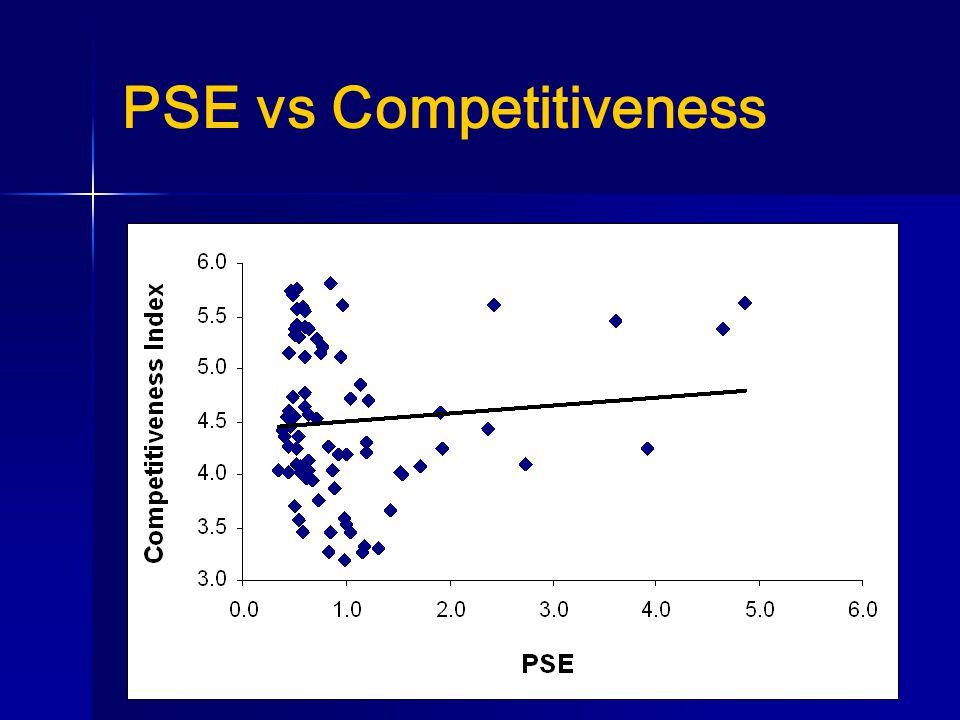 PSE vs Competitiveness