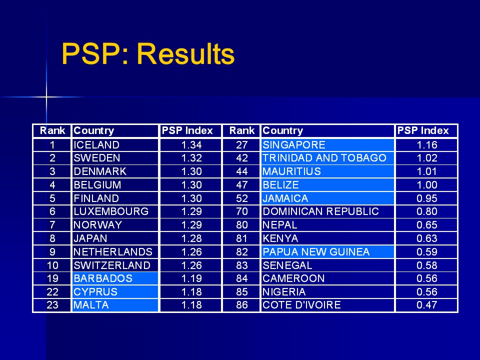 PSP: Results