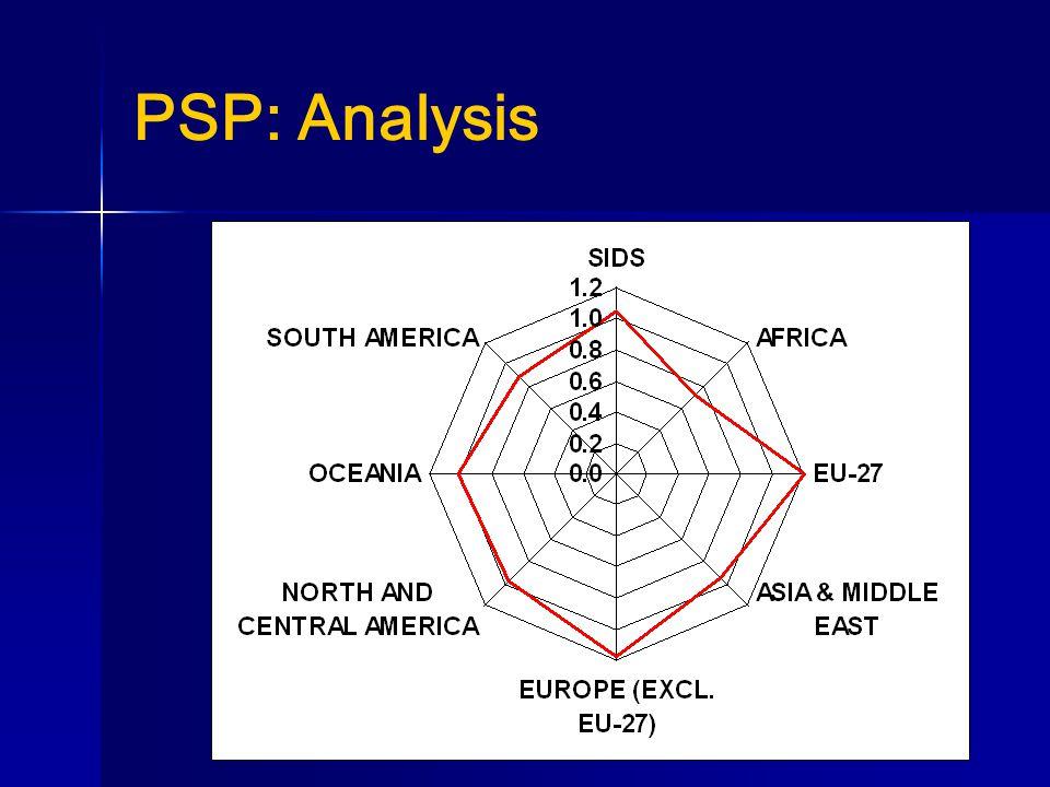PSP: Analysis