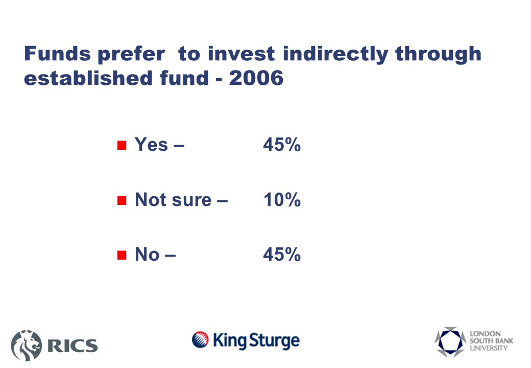 Funds prefer to invest indirectly through established fund - 2006 Yes – 45% Not sure – 10% No – 45%