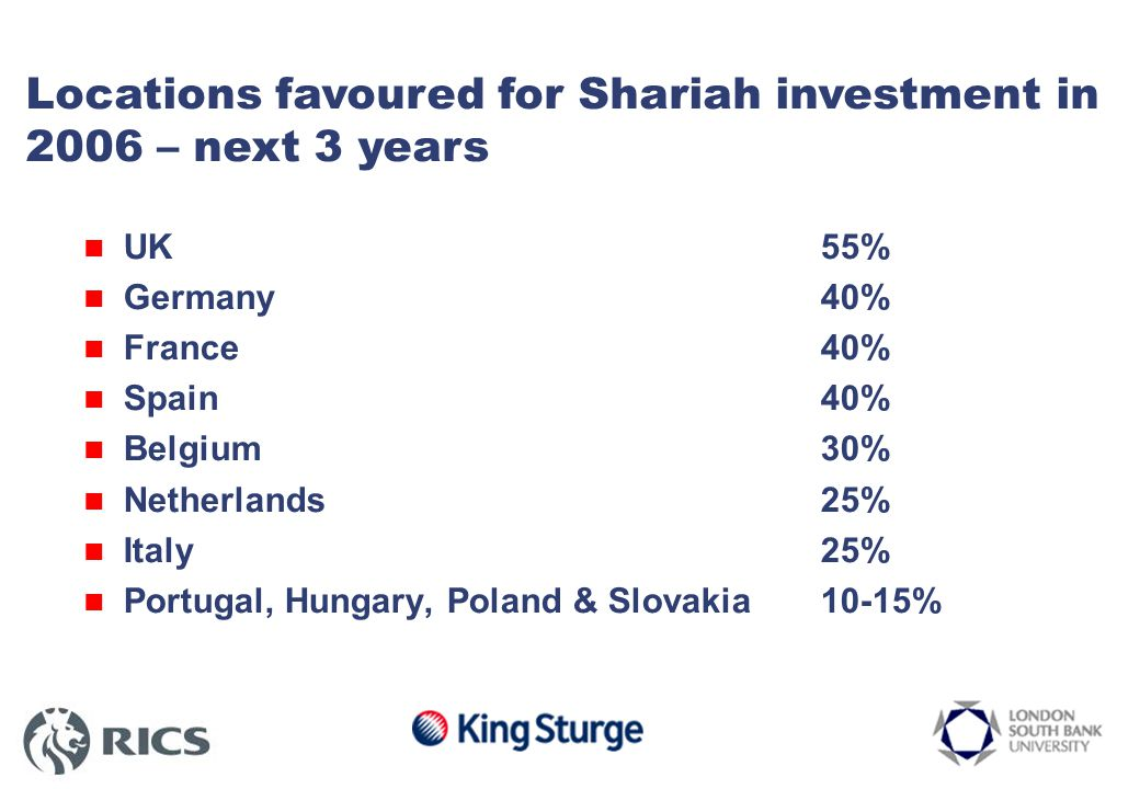 Locations favoured for Shariah investment – next 3 years UK 55% Germany40% France 40% Spain 40% Belgium 30% Netherlands 25% Italy25% Portugal, Hungary, Poland & Slovakia10-15% Locations favoured for Shariah investment in 2006 – next 3 years