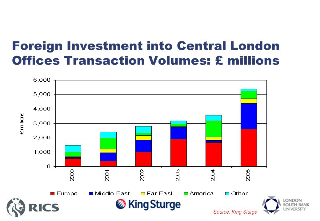 Shariah Finance Research: King Sturge & London South Bank University with RICS Face to face interviews with 25 individuals International Funds, Property Investment cos., Trading Cos., Banks - Equity & Debt lenders, International Consultants, Fund and Asset Managers, Legal advisors, Accountants, Brokers Most based in London – but ALL international