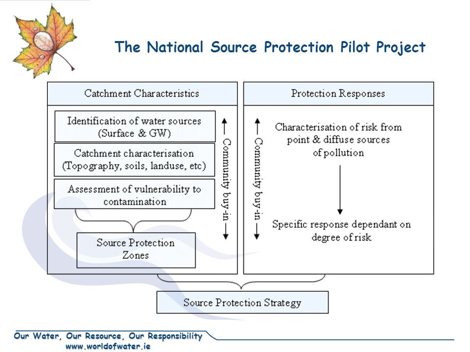 Our Water, Our Resource, Our Responsibility www.worldofwater.ie The National Source Protection Pilot Project