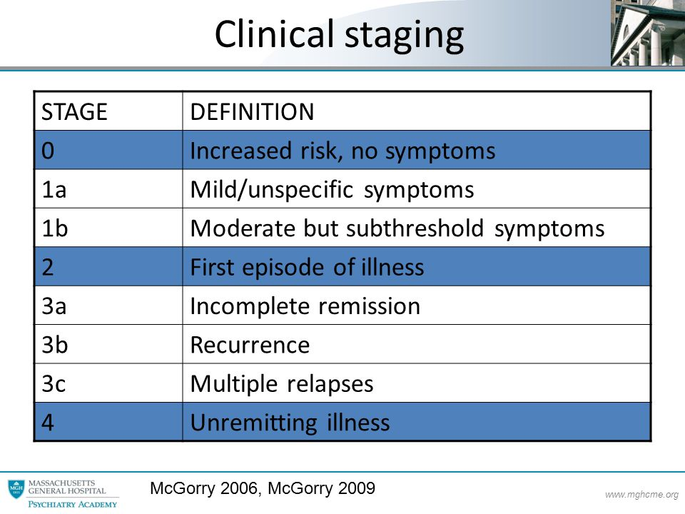 www.mghcme.org Clinical staging STAGEDEFINITION 0Increased risk, no symptoms 1aMild/unspecific symptoms 1bModerate but subthreshold symptoms 2First episode of illness 3aIncomplete remission 3bRecurrence 3cMultiple relapses 4Unremitting illness McGorry 2006, McGorry 2009