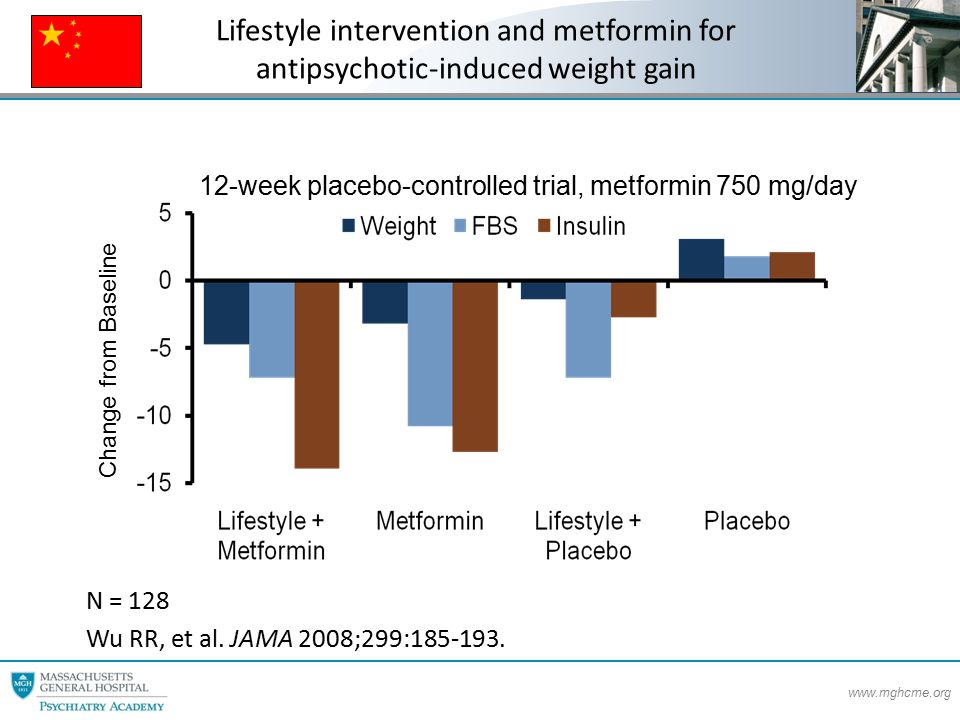 www.mghcme.org Lifestyle intervention and metformin for antipsychotic-induced weight gain N = 128 Wu RR, et al.