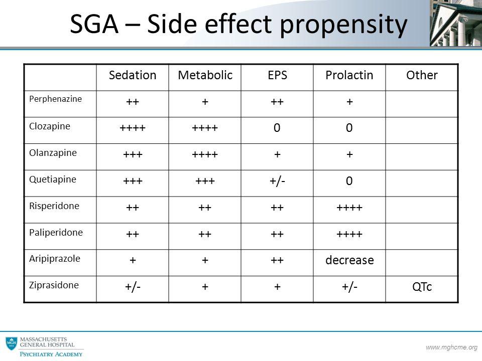 www.mghcme.org SGA – Side effect propensity SedationMetabolicEPSProlactinOther Perphenazine +++ + Clozapine ++++ 00 Olanzapine +++++++++ Quetiapine +++ +/-0 Risperidone ++ ++++ Paliperidone ++ ++++ Aripiprazole ++++decrease Ziprasidone +/-++ QTc
