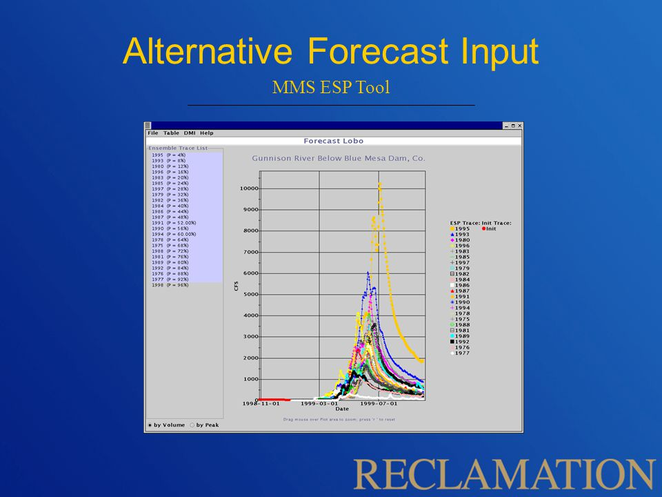 Alternative Forecast Input MMS ESP Tool
