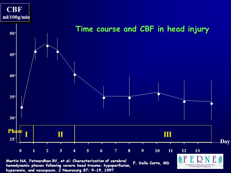 F. Della Corte, MD Martin NA, Patwardhan RV, et al: Characterization of cerebral hemodynamic phases following severe head trauma: hypoperfusion, hyper