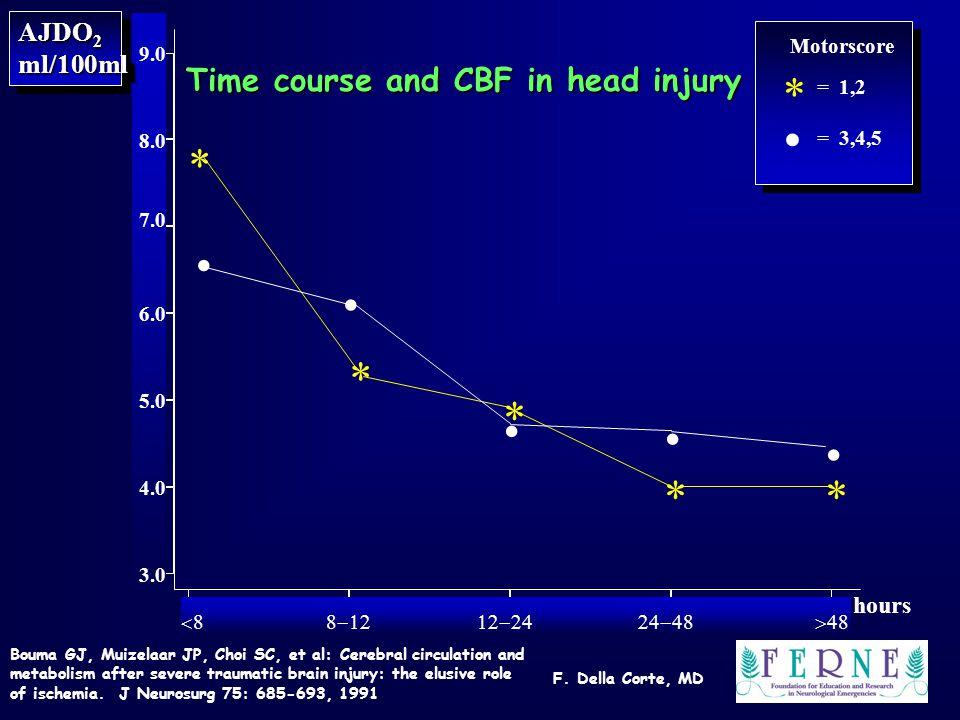 F. Della Corte, MD Bouma GJ, Muizelaar JP, Choi SC, et al: Cerebral circulation and metabolism after severe traumatic brain injury: the elusive role o