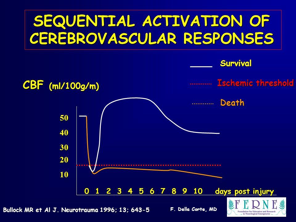 F. Della Corte, MD SEQUENTIAL ACTIVATION OF CEREBROVASCULAR RESPONSES CBF (ml/100g/m) Survival Ischemic threshold Death 0 1 2 3 4 5 6 7 8 9 10 days po