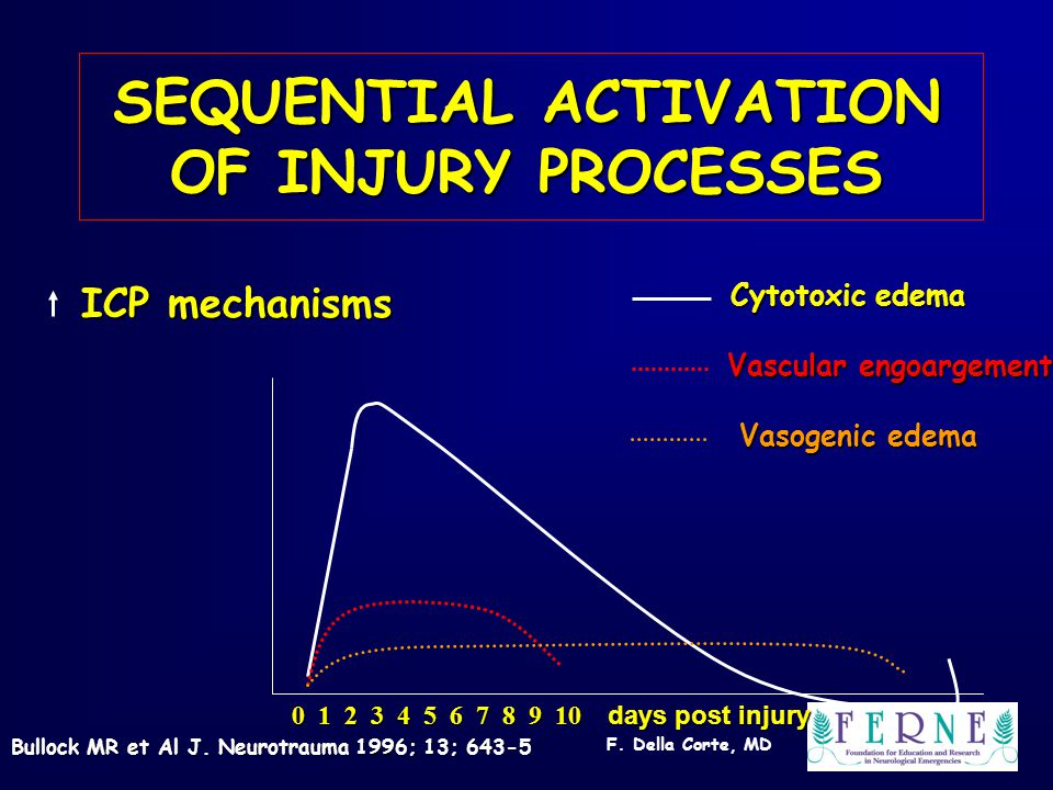 F. Della Corte, MD SEQUENTIAL ACTIVATION OF INJURY PROCESSES ICP mechanisms Cytotoxic edema Vascular engoargement Vasogenic edema 0 1 2 3 4 5 6 7 8 9