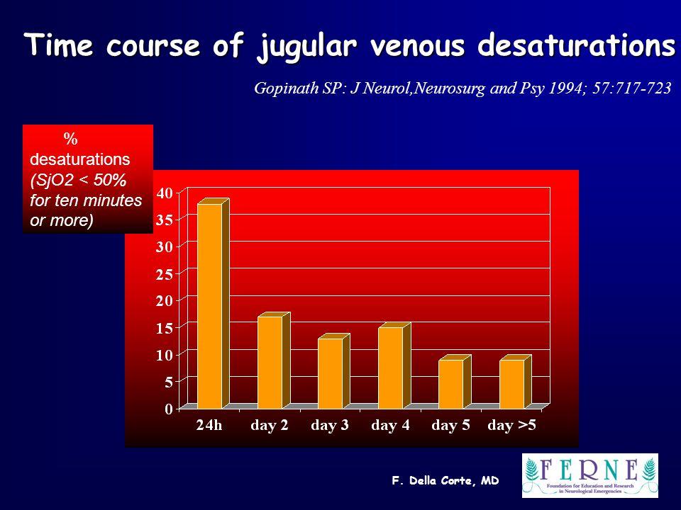 F. Della Corte, MD % desaturations (SjO2 < 50% for ten minutes or more) Time course of jugular venous desaturations Gopinath SP: J Neurol,Neurosurg an