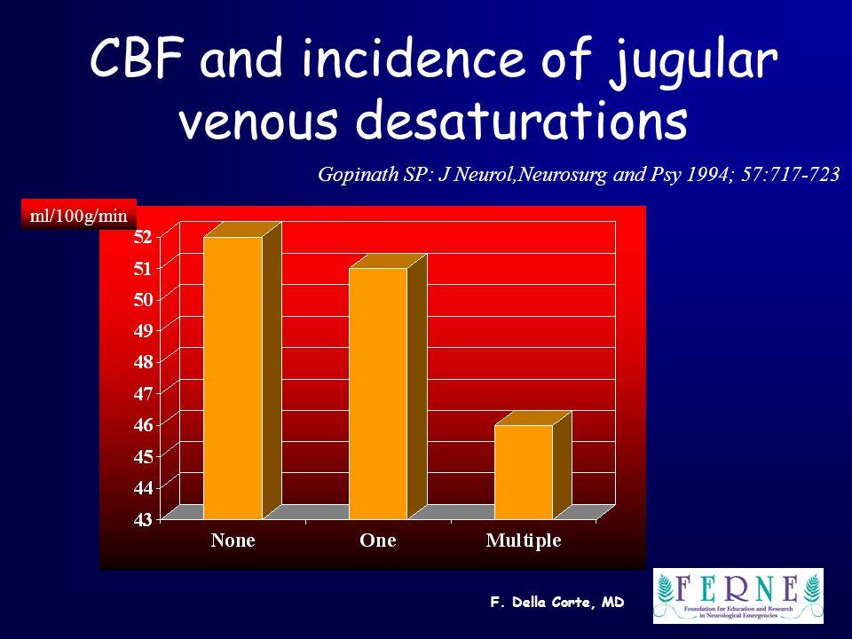 F. Della Corte, MD CBF and incidence of jugular venous desaturations Gopinath SP: J Neurol,Neurosurg and Psy 1994; 57:717-723 ml/100g/min