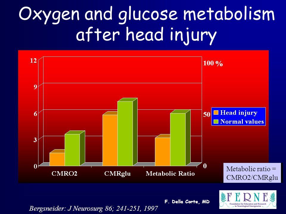F. Della Corte, MD Oxygen and glucose metabolism after head injury 100 50 0 % Bergsneider: J Neurosurg 86; 241-251, 1997 Metabolic ratio = CMRO2/CMRgl