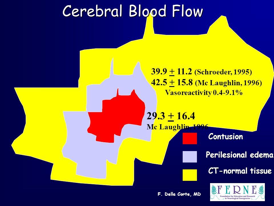 F. Della Corte, MD 29.3 + 16.4 Mc Laughlin, 1996 39.9 + 11.2 (Schroeder, 1995) 42.5 + 15.8 (Mc Laughlin, 1996) Vasoreactivity 0.4-9.1% Contusion Peril