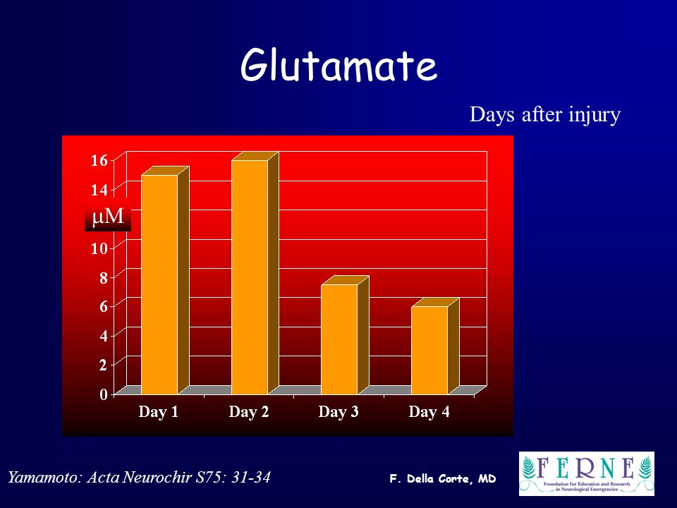 F. Della Corte, MD Glutamate MM Days after injury Yamamoto: Acta Neurochir S75: 31-34