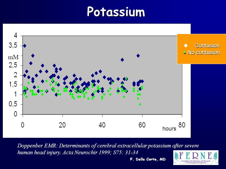 F. Della Corte, MD Potassium mM hours Contusion  Contusion  No contusion Doppenber EMR: Determinants of cerebral extracellular potassium after sever