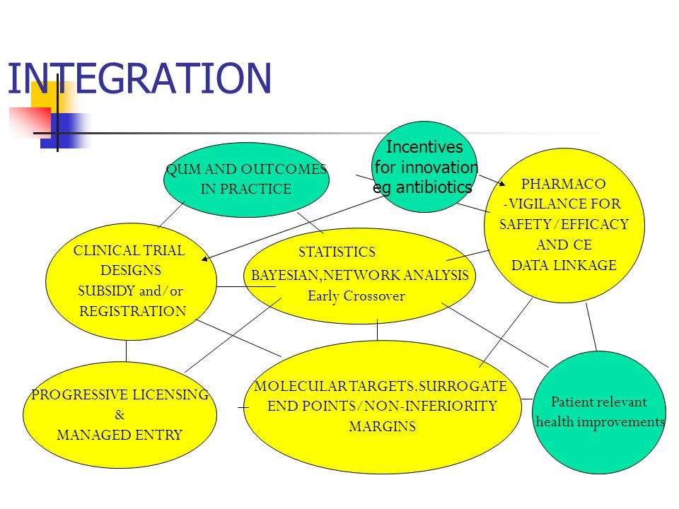 INTEGRATION CLINICAL TRIAL DESIGNS SUBSIDY and/or REGISTRATION BAYESIAN,NETWORK ANALYSIS Early Crossover PROGRESSIVE LICENSING & MANAGED ENTRY MOLECULAR TARGETS.SURROGATE END POINTS/NON-INFERIORITY MARGINS STATISTICS PHARMACO -VIGILANCE FOR SAFETY/EFFICACY AND CE DATA LINKAGE Patient relevant health improvements QUM AND OUTCOMES IN PRACTICE Incentives for innovation eg antibiotics