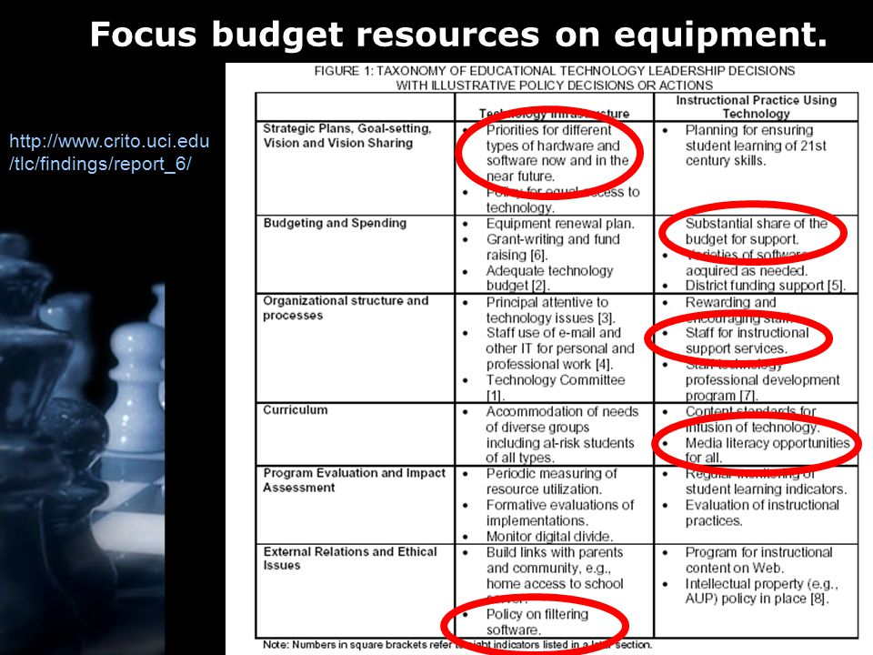 Focus budget resources on equipment. http://www.crito.uci.edu /tlc/findings/report_6/