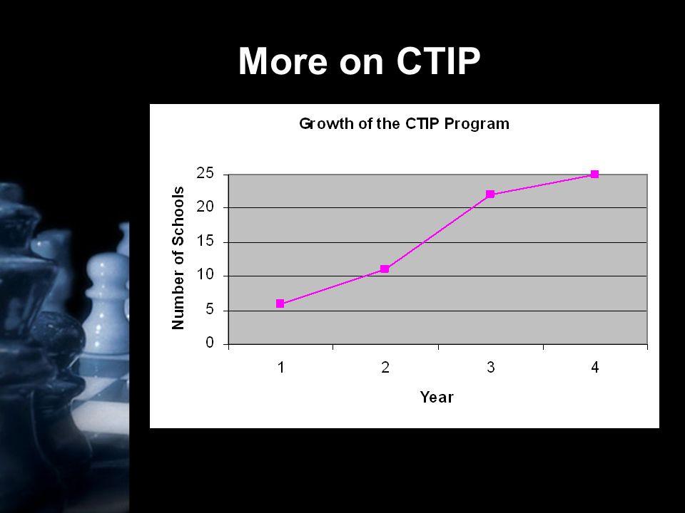 More on CTIP