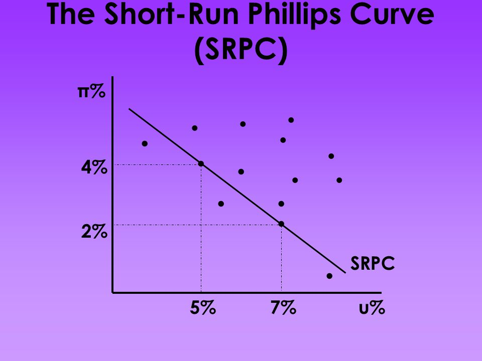 The Short-Run Phillips Curve (SRPC) π% u% SRPC 4% 2% 7%5%..............