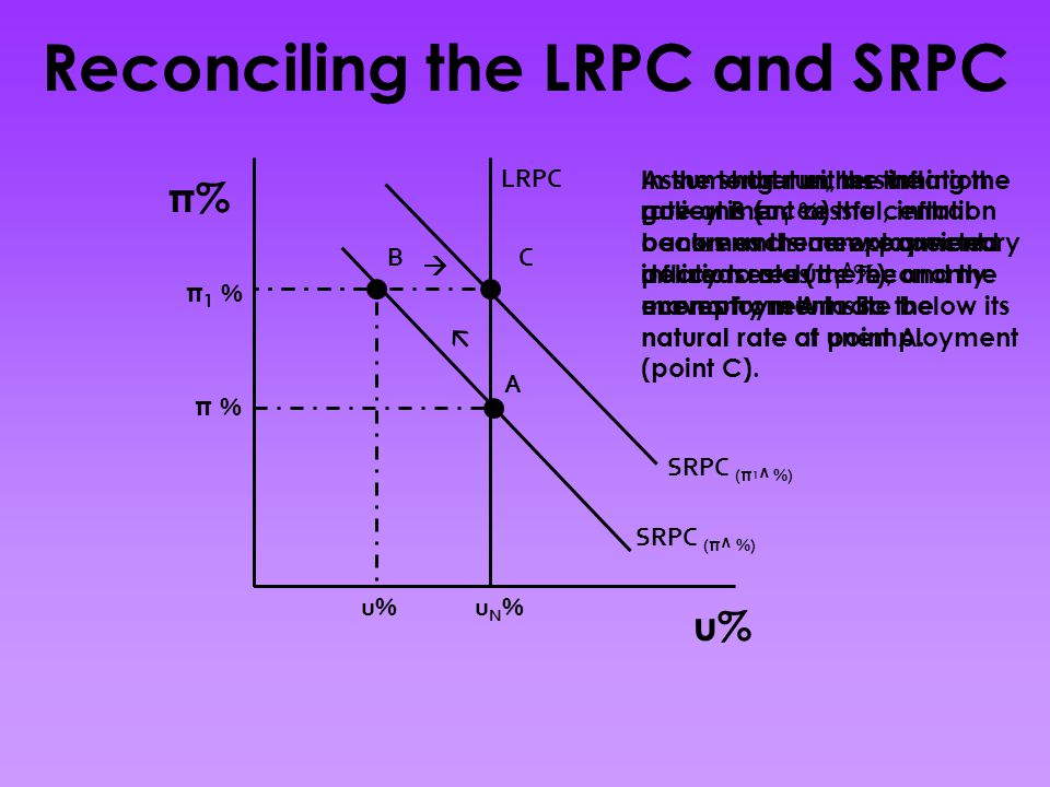 SRPC ( π^ %) LRPC π % uN%uN% A BC π1 %π1 % u%   SRPC ( π 1 ^ %) In the long-run, the inflation rate at B (π 1 % ) becomes the new expected inflation rate (π 1 ^ %), and the economy returns to the natural rate of unemployment (point C).