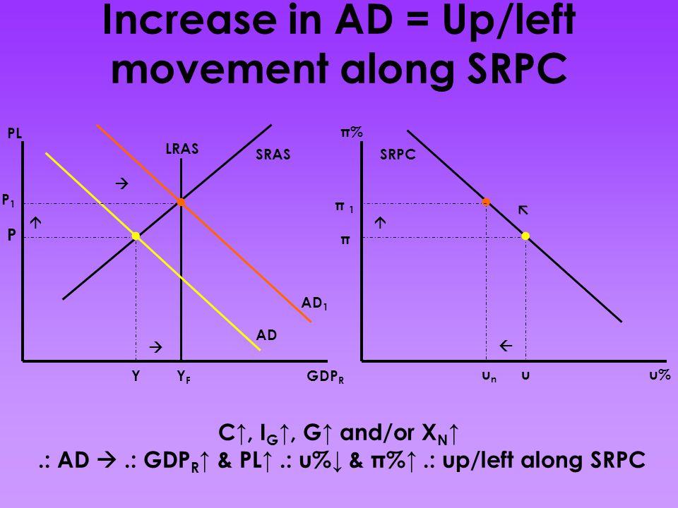 Increase in AD = Up/left movement along SRPC C↑, I G ↑, G↑ and/or X N ↑.: AD .: GDP R ↑ & PL↑.: u%↓ & π%↑.: up/left along SRPC GDP R PL AD SRAS LRAS YFYF P Y AD 1 P1P1    SRPC π u π% u%unun π 1π 1   ....