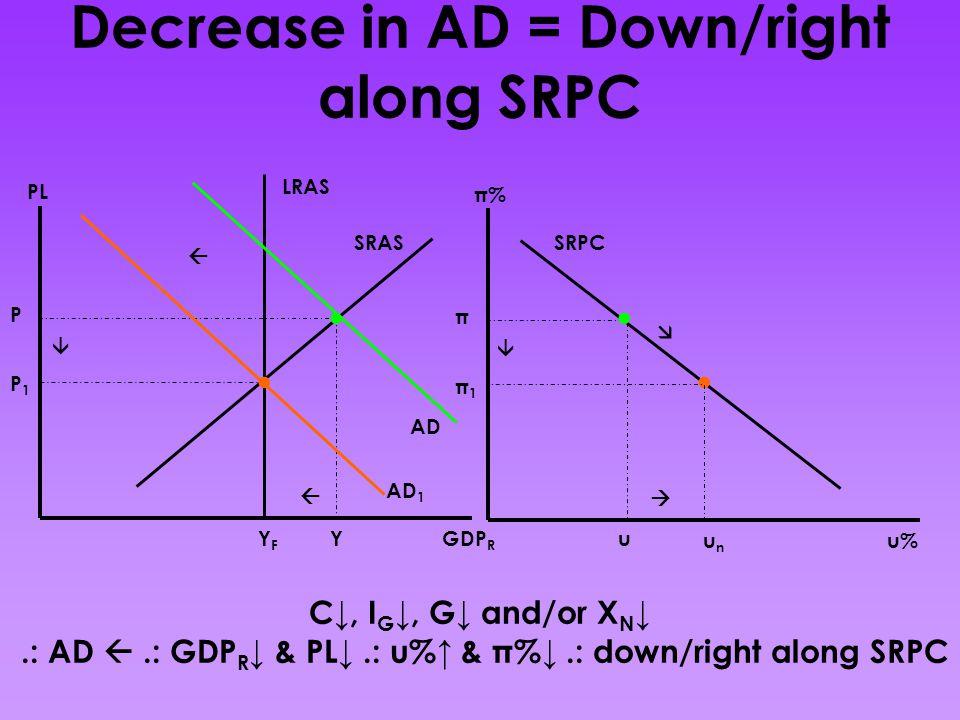 Decrease in AD = Down/right along SRPC C↓, I G ↓, G↓ and/or X N ↓.: AD .: GDP R ↓ & PL↓.: u%↑ & π%↓.: down/right along SRPC GDP R PL AD SRAS LRAS YFYF P Y AD 1 P1P1    u% π% SRPC unun π u π1π1   ....