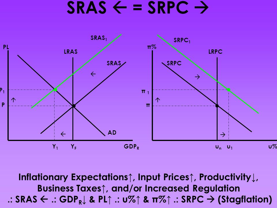 SRAS  = SRPC  Inflationary Expectations↑, Input Prices↑, Productivity↓, Business Taxes↑, and/or Increased Regulation.: SRAS .: GDP R ↓ & PL↑.: u%↑ & π%↑.: SRPC  (Stagflation) GDP R PL AD SRAS LRAS YFYF P Y1Y1 SRAS 1 P1P1    u% π% SRPC LRPC unun π u1u1 SRPC 1    π 1π 1....