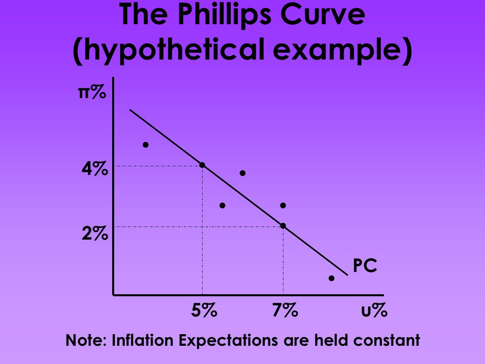 The Phillips Curve (hypothetical example) π% u% PC 4% 2% 7%5%.......