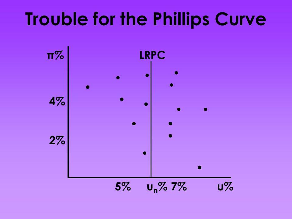 Trouble for the Phillips Curve π% u% 4% 2% 7%5%.............. LRPC un%un%