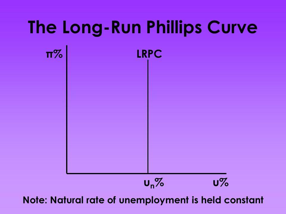 The Long-Run Phillips Curve π% u% LRPC un%un% Note: Natural rate of unemployment is held constant