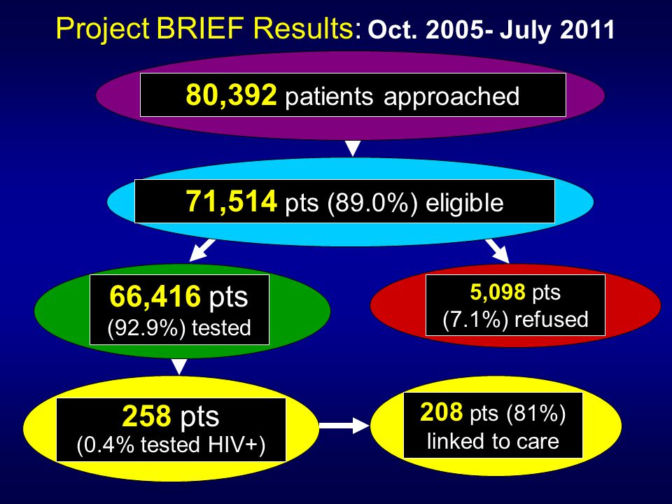 80,392 patients approached 66,416 pts (92.9%) tested 258 pts (0.4% tested HIV+) Project BRIEF Results: Oct.