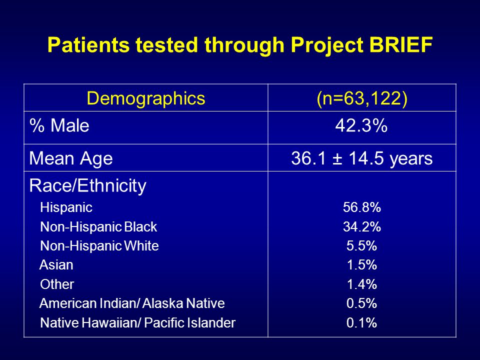 Patients tested through Project BRIEF Demographics(n=63,122) % Male42.3% Mean Age36.1 ± 14.5 years Race/Ethnicity Hispanic Non-Hispanic Black Non-Hispanic White Asian Other American Indian/ Alaska Native Native Hawaiian/ Pacific Islander 56.8% 34.2% 5.5% 1.5% 1.4% 0.5% 0.1%