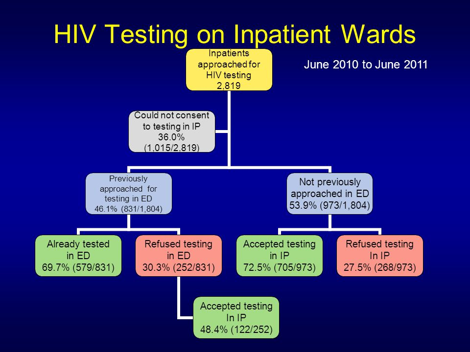 HIV Testing on Inpatient Wards June 2010 to June 2011 Inpatients approached for HIV testing 2,819 Previously approached for testing in ED 46.1% (831/1,804) Already tested in ED 69.7% (579/831) Refused testing in ED 30.3% (252/831) Accepted testing In IP 48.4% (122/252) Not previously approached in ED 53.9% (973/1,804) Accepted testing in IP 72.5% (705/973) Refused testing In IP 27.5% (268/973) Could not consent to testing in IP 36.0% (1,015/2,819)